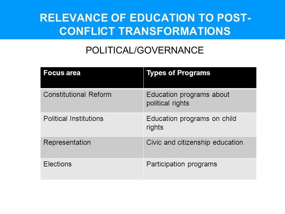 RELEVANCE OF EDUCATION TO POST- CONFLICT TRANSFORMATIONS POLITICAL/GOVERNANCE Focus areaTypes of Programs Constitutional ReformEducation programs abou