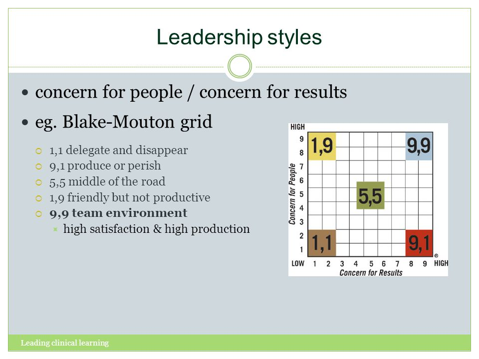 Leading clinical learning Leadership styles concern for people / concern for results eg. Blake-Mouton grid 1,1 delegate and disappear 9,1 produce or p