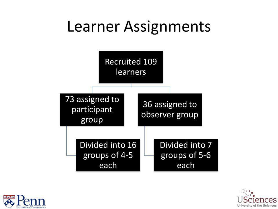 Learner Assignments Recruited 109 learners 73 assigned to participant group Divided into 16 groups of 4-5 each 36 assigned to observer group Divided i