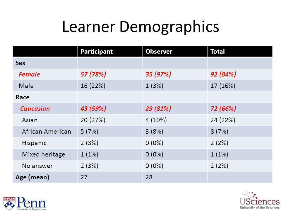 Learner Demographics ParticipantObserverTotal Sex Female57 (78%)35 (97%)92 (84%) Male16 (22%)1 (3%)17 (16%) Race Caucasian43 (59%)29 (81%)72 (66%) Asi