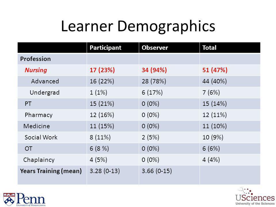 Learner Demographics ParticipantObserverTotal Profession Nursing17 (23%)34 (94%)51 (47%) Advanced16 (22%)28 (78%)44 (40%) Undergrad1 (1%)6 (17%)7 (6%)
