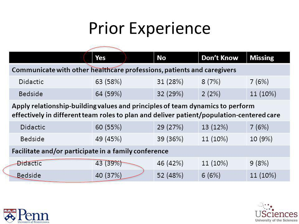 Prior Experience YesNoDont KnowMissing Communicate with other healthcare professions, patients and caregivers Didactic63 (58%)31 (28%)8 (7%)7 (6%) Bed