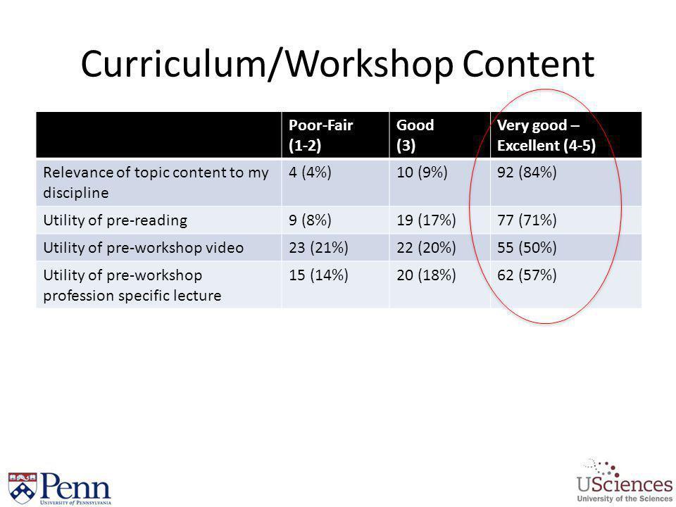 Curriculum/Workshop Content Poor-Fair (1-2) Good (3) Very good – Excellent (4-5) Relevance of topic content to my discipline 4 (4%)10 (9%)92 (84%) Uti