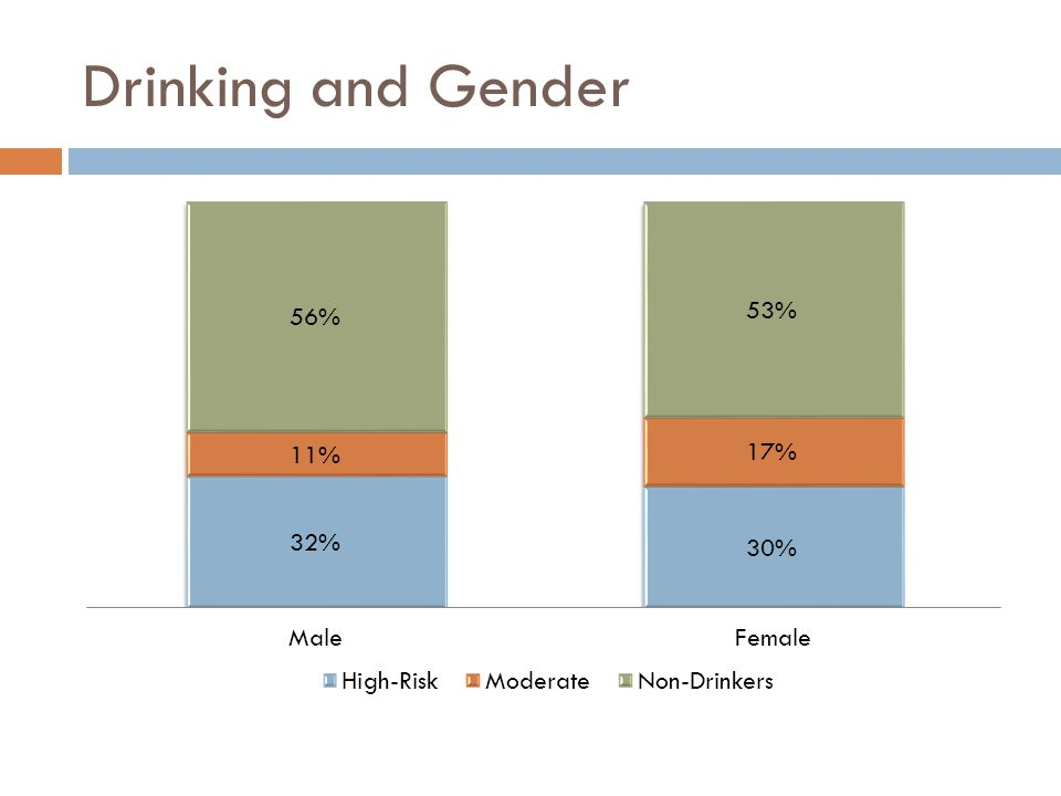 Drinking and Gender
