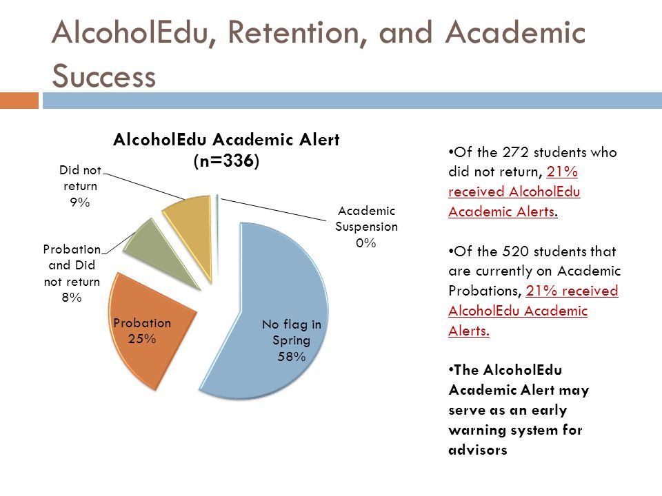 AlcoholEdu, Retention, and Academic Success Of the 272 students who did not return, 21% received AlcoholEdu Academic Alerts.