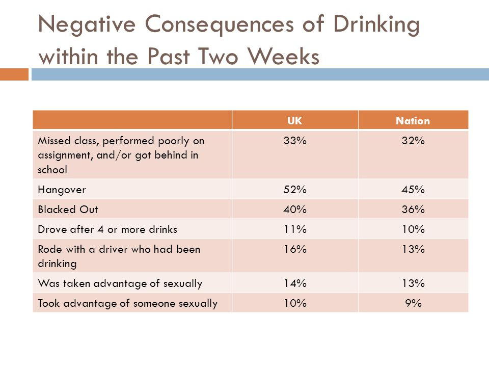 Negative Consequences of Drinking within the Past Two Weeks UKNation Missed class, performed poorly on assignment, and/or got behind in school 33%32% Hangover52%45% Blacked Out40%36% Drove after 4 or more drinks11%10% Rode with a driver who had been drinking 16%13% Was taken advantage of sexually14%13% Took advantage of someone sexually10%9%