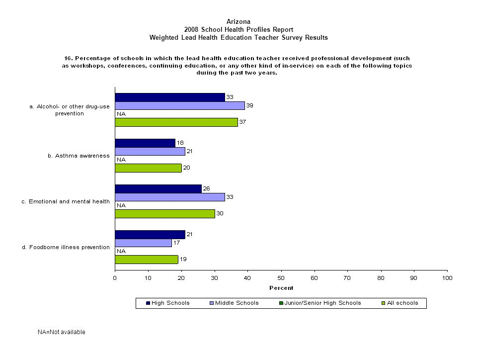 Arizona 2008 School Health Profiles Report Weighted Lead Health Education Teacher Survey Results NA=Not available