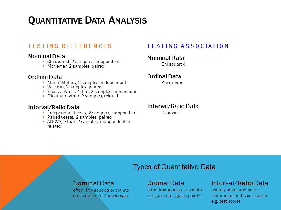 Q UANTITATIVE D ATA A NALYSIS TESTING DIFFERENCES Nominal Data Chi-quared, 2 samples, independent McNemar, 2 samples, paired Ordinal Data Mann-Whitney