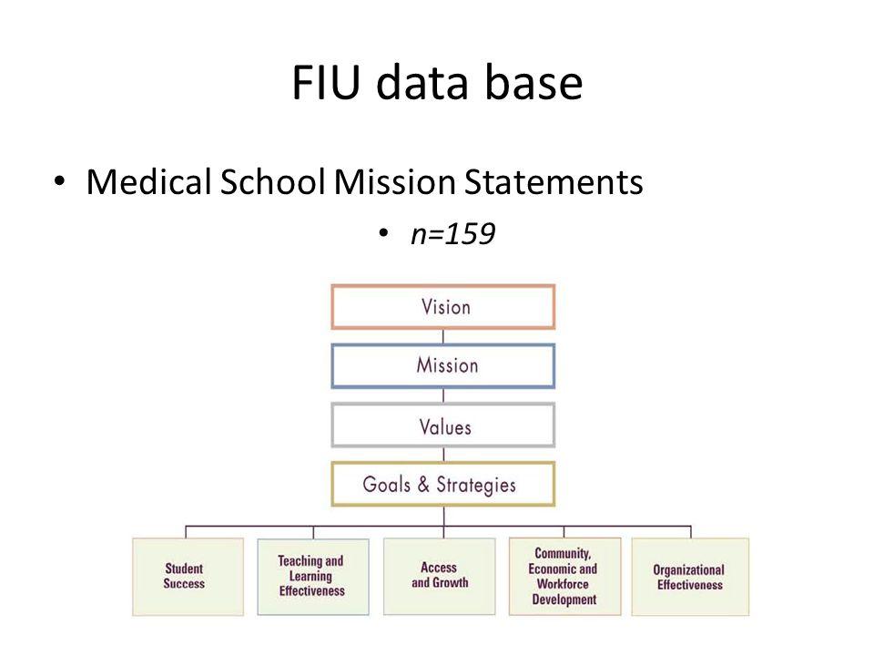 FIU data base Medical School Mission Statements n=159