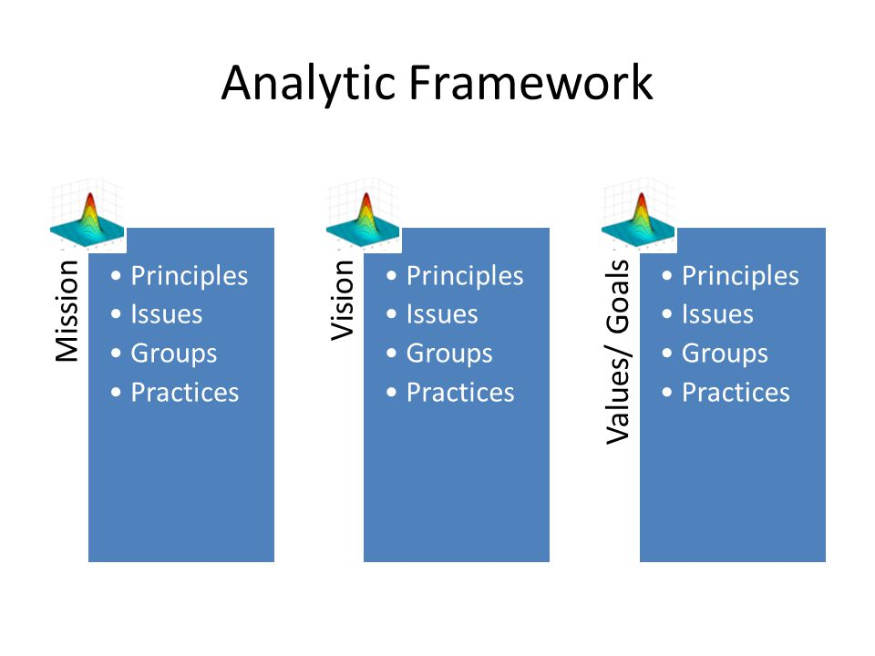Analytic Framework Mission Principles Issues Groups Practices Vision Principles Issues Groups Practices Values/ Goals Principles Issues Groups Practic