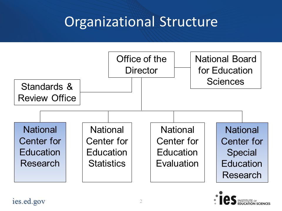 ies.ed.gov Organizational Structure Office of the Director National Board for Education Sciences National Center for Education Evaluation National Cen