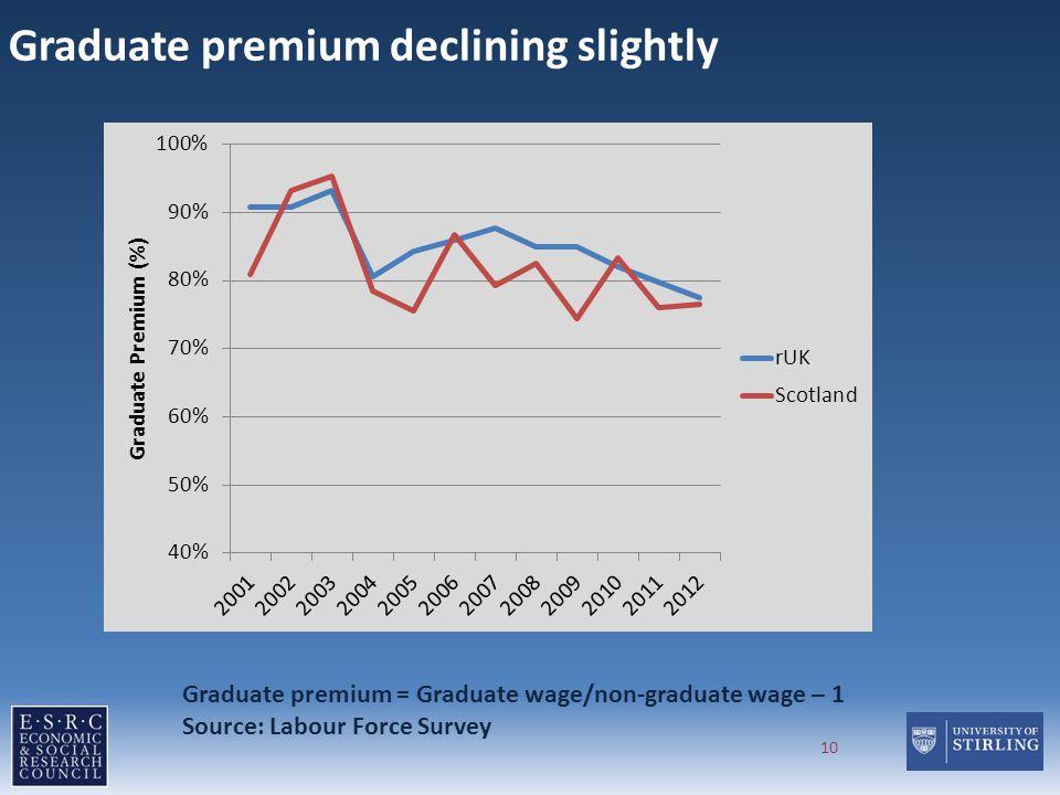 Graduate premium declining slightly 10 Graduate premium = Graduate wage/non-graduate wage – 1 Source: Labour Force Survey
