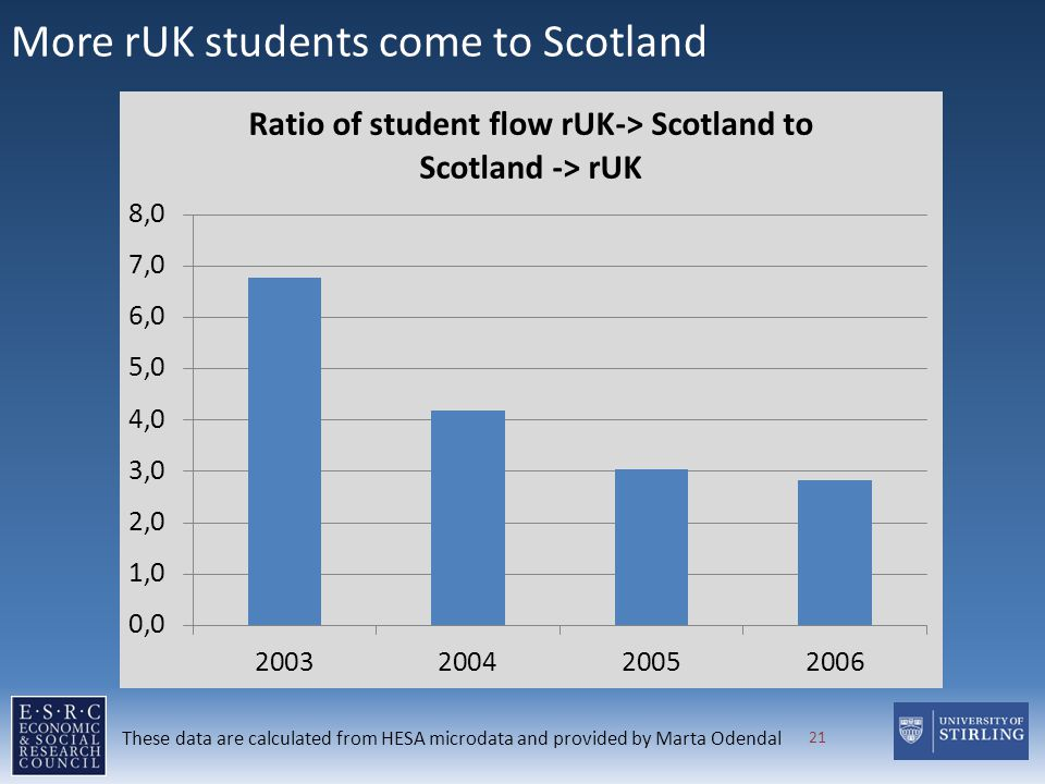 More rUK students come to Scotland 21 These data are calculated from HESA microdata and provided by Marta Odendal
