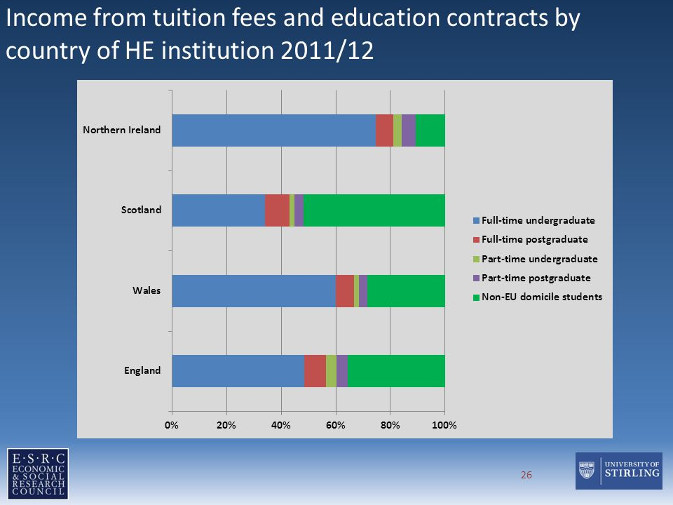 Income from tuition fees and education contracts by country of HE institution 2011/12 26
