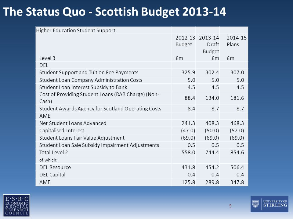 The Status Quo - Scottish Budget 2013-14 Higher Education Student Support Level 3 2012-13 Budget £m 2013-14 Draft Budget £m 2014-15 Plans £m DEL Stude