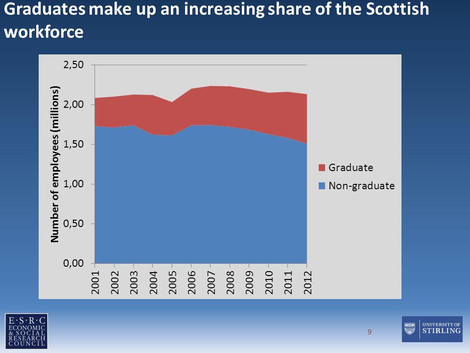 Graduates make up an increasing share of the Scottish workforce 9