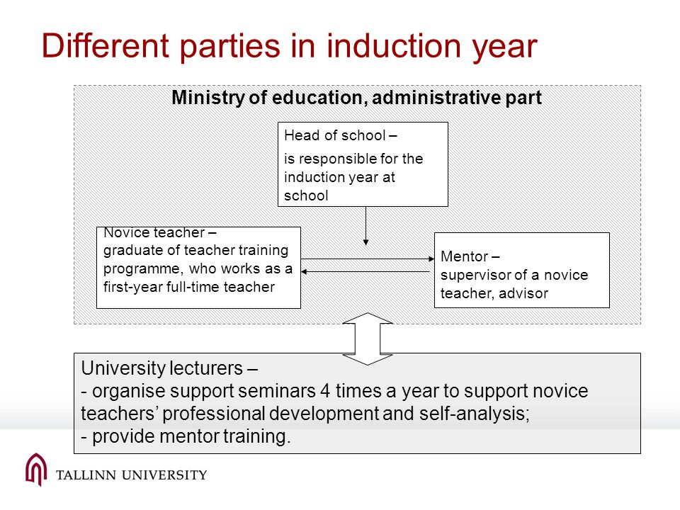 Different parties in induction year Head of school – is responsible for the induction year at school Mentor – supervisor of a novice teacher, advisor Novice teacher – graduate of teacher training programme, who works as a first-year full-time teacher University lecturers – - organise support seminars 4 times a year to support novice teachers professional development and self-analysis; - provide mentor training.