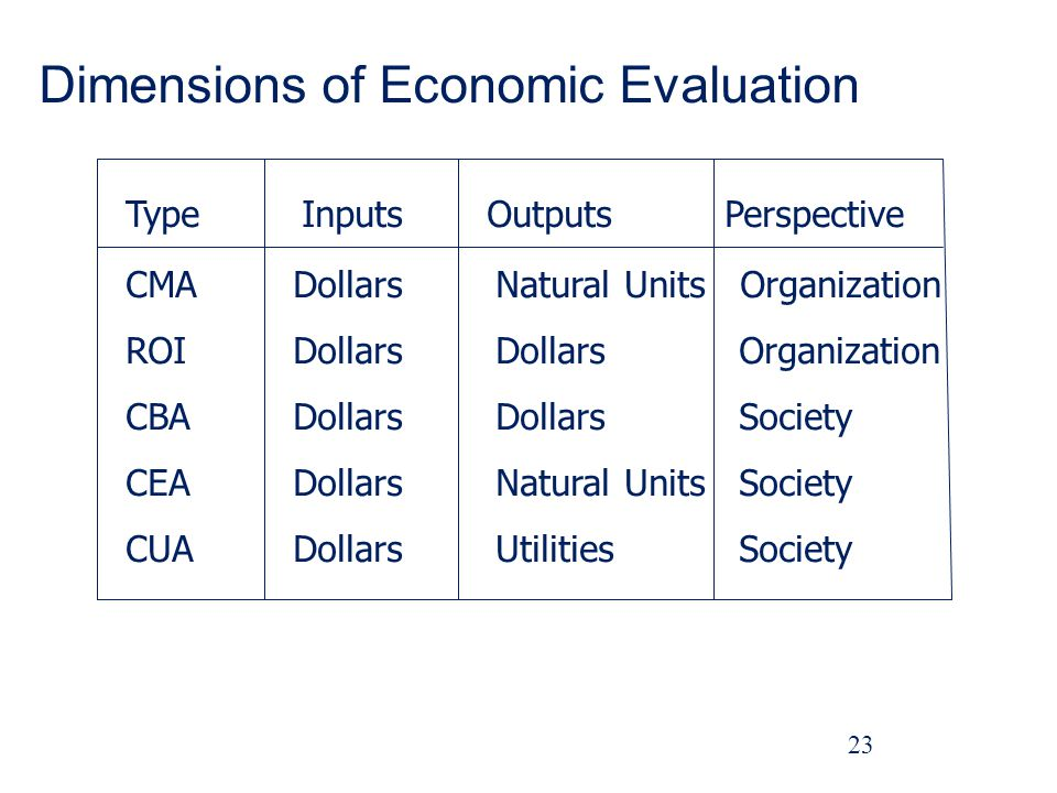 Dimensions of Economic Evaluation 23 TypeInputsOutputs CMA ROI CBA CEA CUA Dollars Natural Units Organization Dollars Organization Dollars Society Natural Units Society Utilities Society Perspective