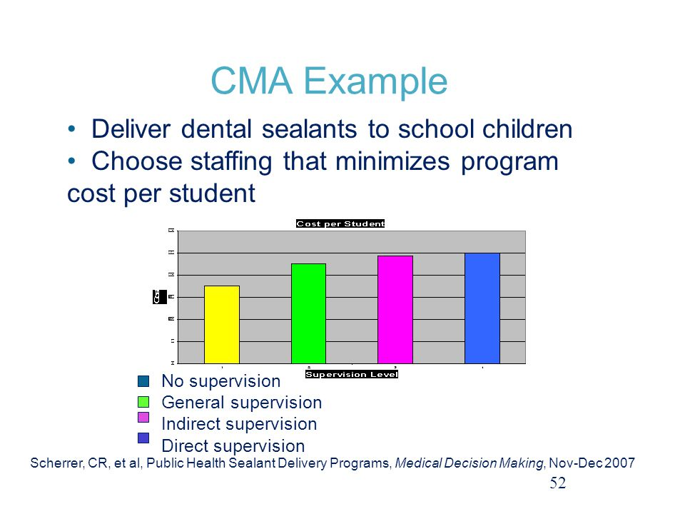 CMA Example 52 Deliver dental sealants to school children Choose staffing that minimizes program cost per student No supervision General supervision Indirect supervision Direct supervision Scherrer, CR, et al, Public Health Sealant Delivery Programs, Medical Decision Making, Nov-Dec 2007