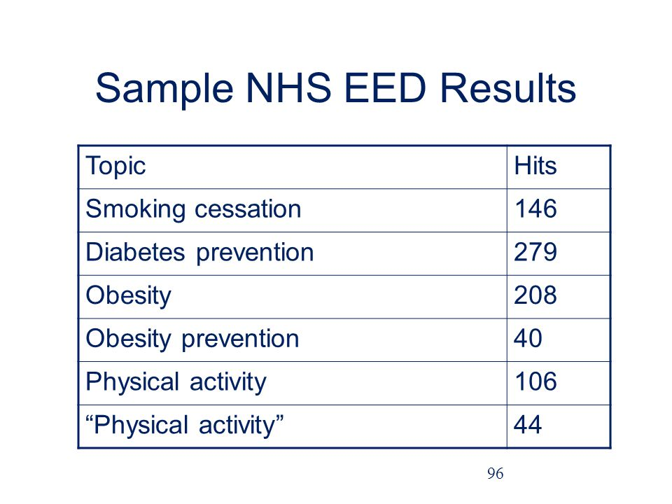 Sample NHS EED Results TopicHits Smoking cessation146 Diabetes prevention279 Obesity208 Obesity prevention40 Physical activity106 Physical activity44 96