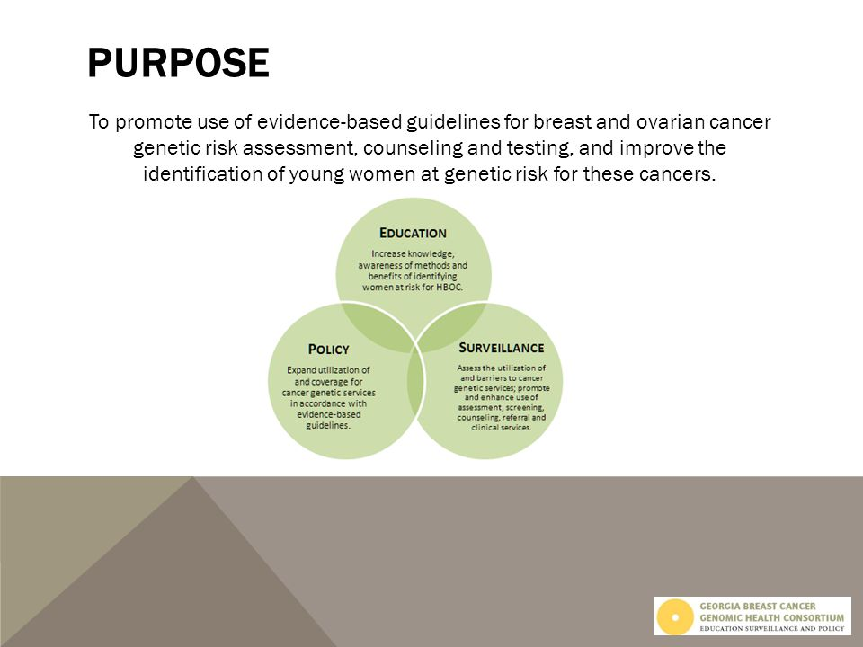 PURPOSE To promote use of evidence-based guidelines for breast and ovarian cancer genetic risk assessment, counseling and testing, and improve the identification of young women at genetic risk for these cancers.