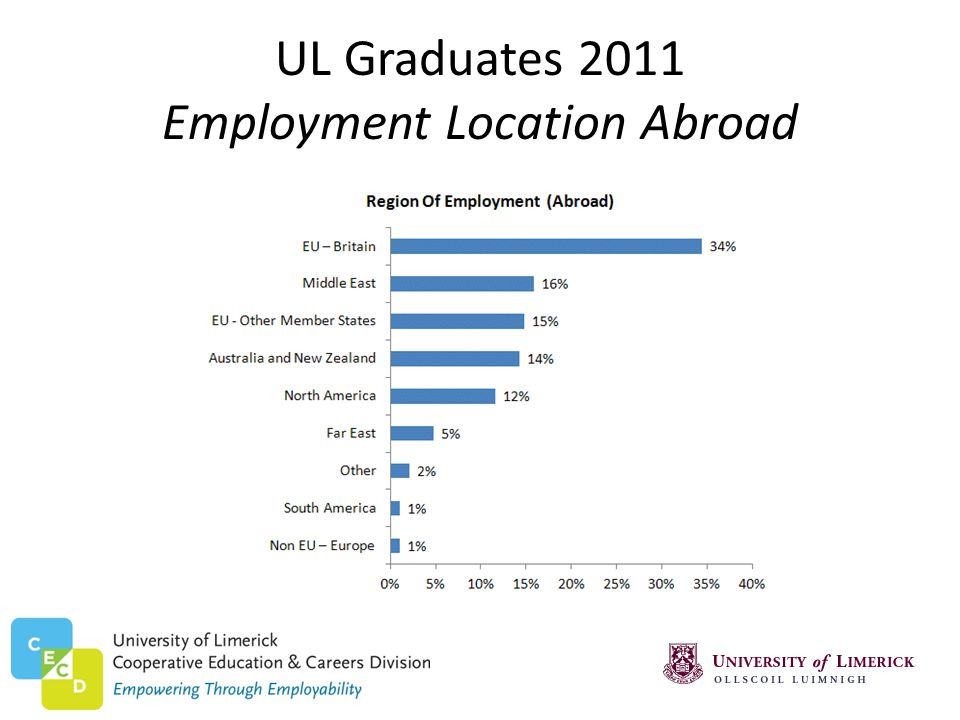 UL Graduates 2011 Employment Location Abroad