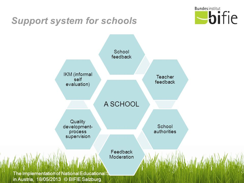 The Implementation of National Educational Standards in Austria, 18/05/2013 © BIFIE Salzburg Support system for schools A SCHOOL School feedback Teach