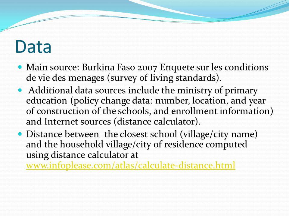 Data Main source: Burkina Faso 2007 Enquete sur les conditions de vie des menages (survey of living standards).