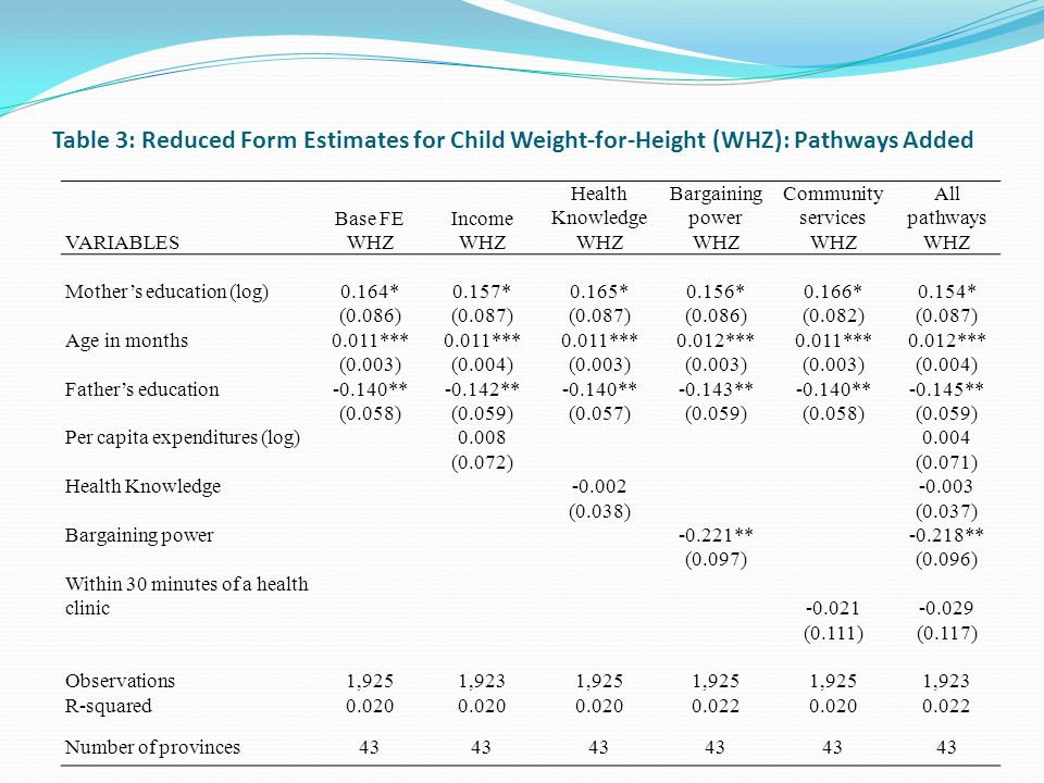Table 3: Reduced Form Estimates for Child Weight-for-Height (WHZ): Pathways Added Base FEIncome Health Knowledge Bargaining power Community services All pathways VARIABLESWHZ Mothers education (log)0.164*0.157*0.165*0.156*0.166*0.154* (0.086)(0.087) (0.086)(0.082)(0.087) Age in months0.011*** 0.012***0.011***0.012*** (0.003)(0.004)(0.003) (0.004) Fathers education-0.140**-0.142**-0.140**-0.143**-0.140**-0.145** (0.058)(0.059)(0.057)(0.059)(0.058)(0.059) Per capita expenditures (log)0.0080.004 (0.072)(0.071) Health Knowledge-0.002-0.003 (0.038)(0.037) Bargaining power-0.221**-0.218** (0.097)(0.096) Within 30 minutes of a health clinic-0.021-0.029 (0.111)(0.117) Observations1,9251,9231,925 1,923 R-squared0.020 0.0220.0200.022 Number of provinces43