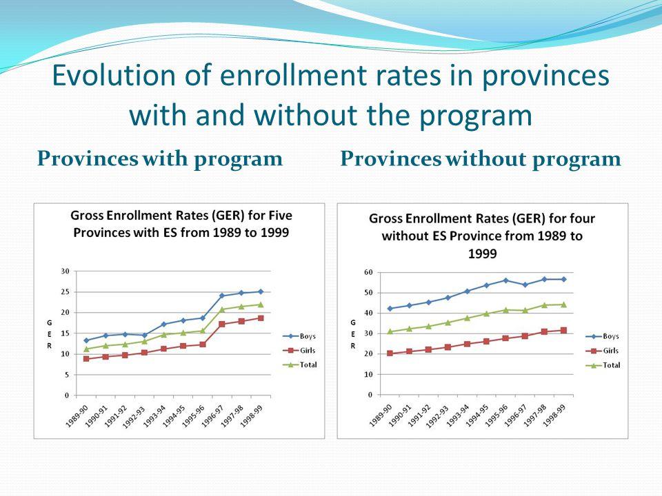 Evolution of enrollment rates in provinces with and without the program Provinces with program Provinces without program