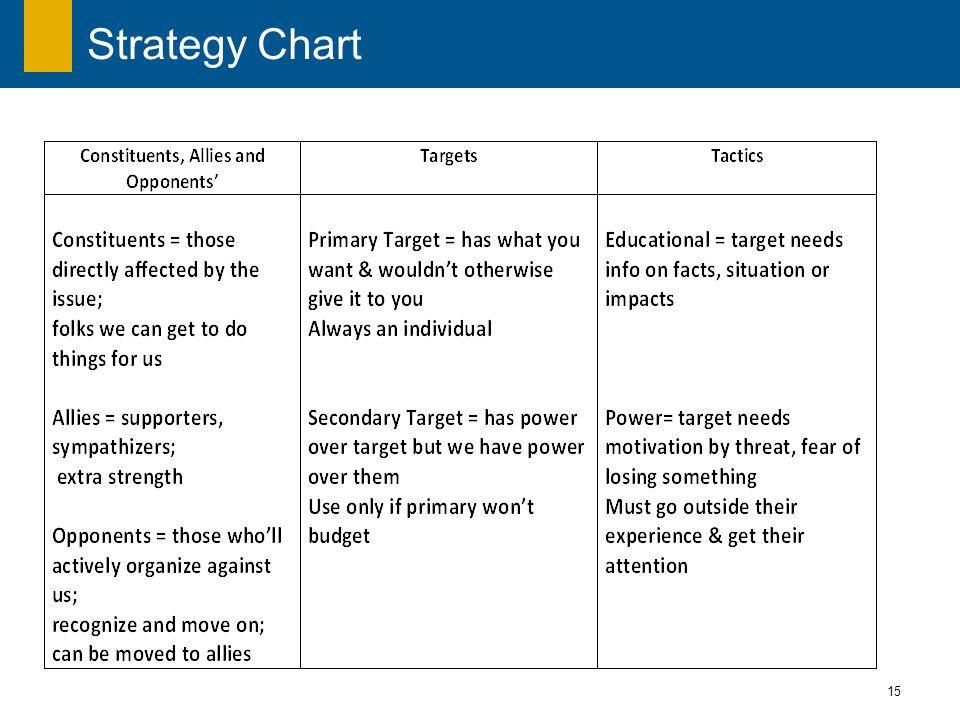 15 Strategy Chart