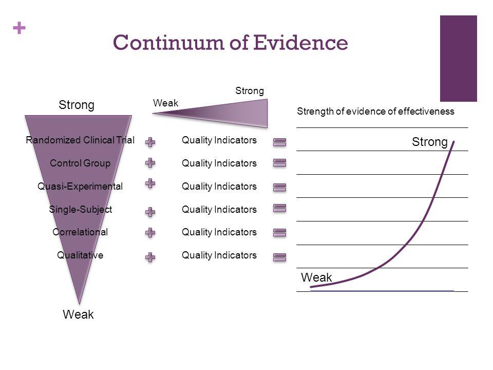 + Randomized Clinical Trial Control Group Quasi-Experimental Single-Subject Correlational Qualitative Quality Indicators Strength of evidence of effectiveness Weak Strong Weak Strong Weak Strong Continuum of Evidence