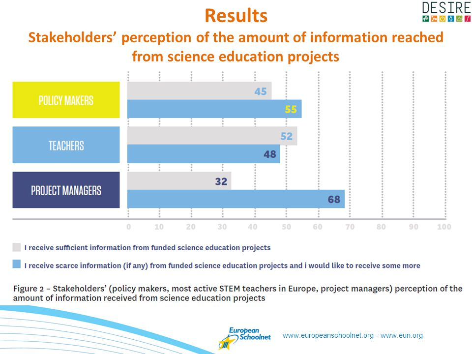 www.europeanschoolnet.org - www.eun.org Results Stakeholders perception of the amount of information reached from science education projects