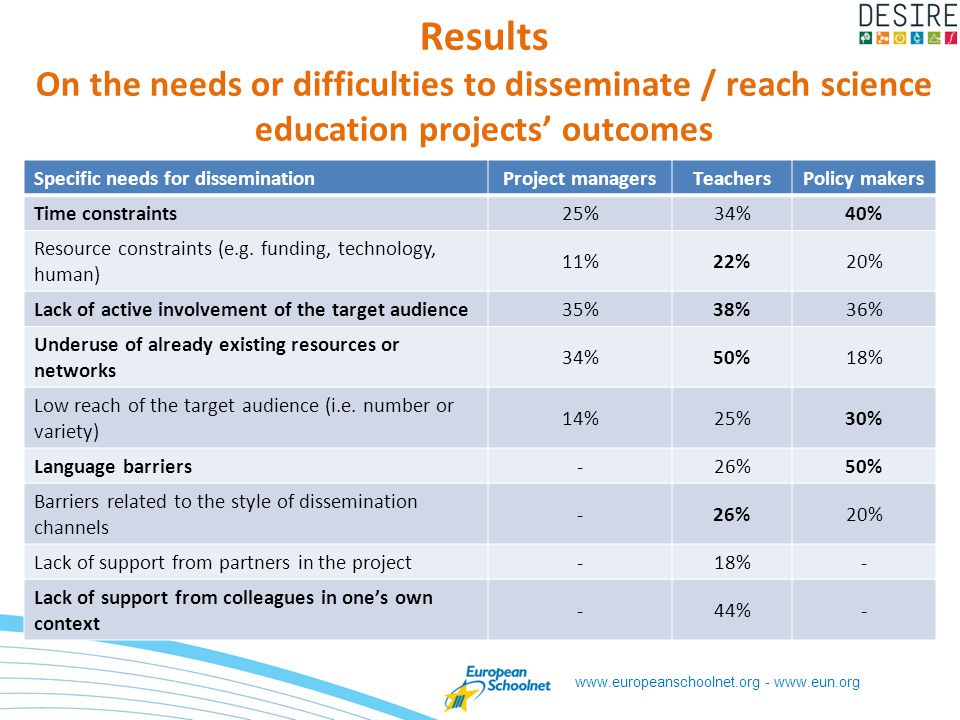 www.europeanschoolnet.org - www.eun.org Results On the needs or difficulties to disseminate / reach science education projects outcomes Specific needs for disseminationProject managersTeachersPolicy makers Time constraints25%34%40% Resource constraints (e.g.