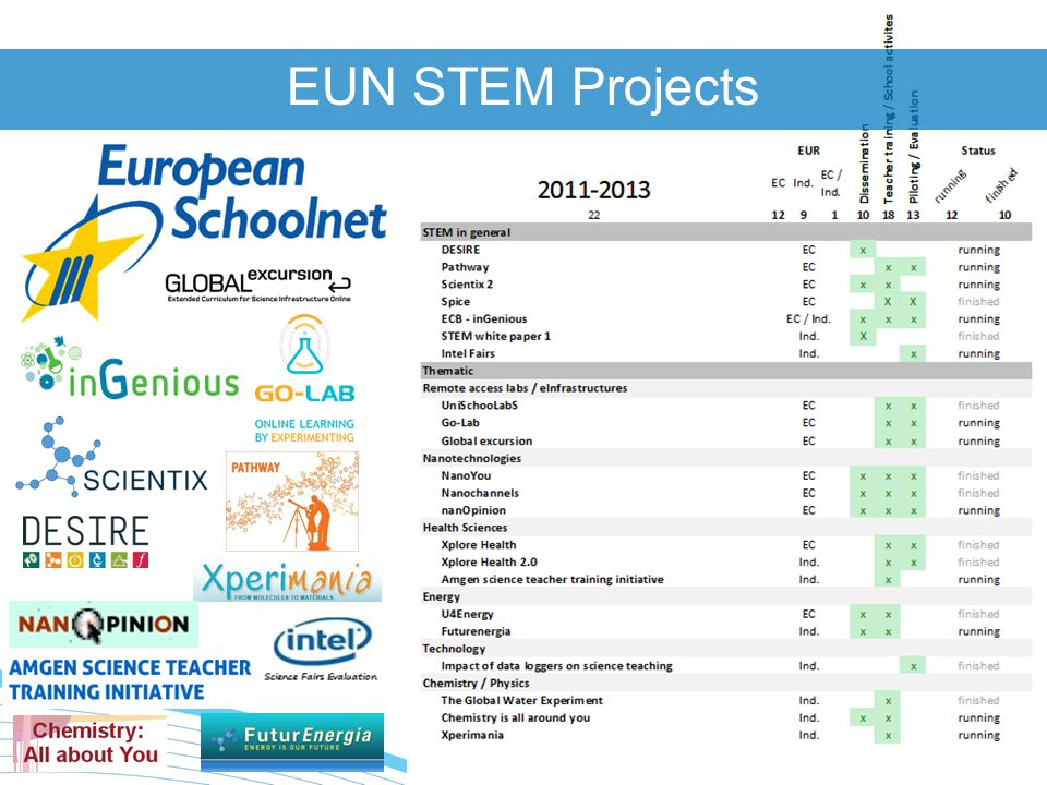 www.europeanschoolnet.org - www.eun.org EUN STEM Projects