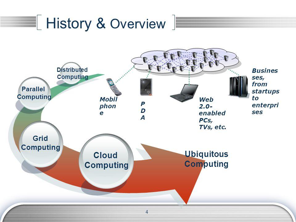History & Overview Cloud Computing Grid Computing Parallel Computing Distributed Computing Ubiquitous Computing Mobil phon e Web 2.0- enabled PCs, TVs, etc.