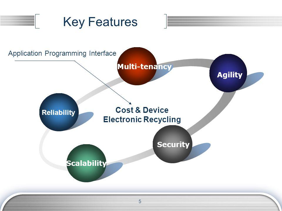 Cloud learning service application-External application (2) Cloud-based lifelong learning platform Learning e-portfolio Educational resources integration Credit identification and bank Enterprise training 15