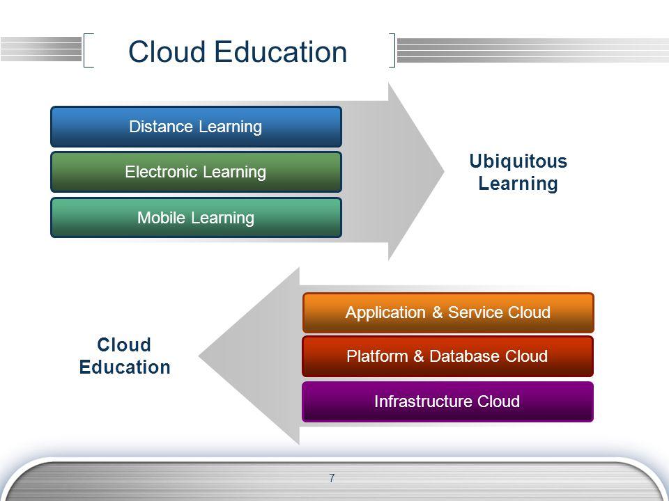 Cloud Education Distance Learning Electronic Learning Mobile Learning Ubiquitous Learning Infrastructure Cloud Platform & Database Cloud Application & Service Cloud Cloud Education 7