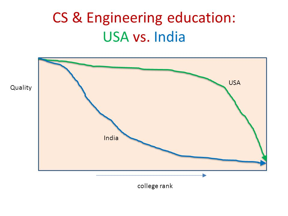 CS & Engineering education: USA vs. India college rank Quality India USA