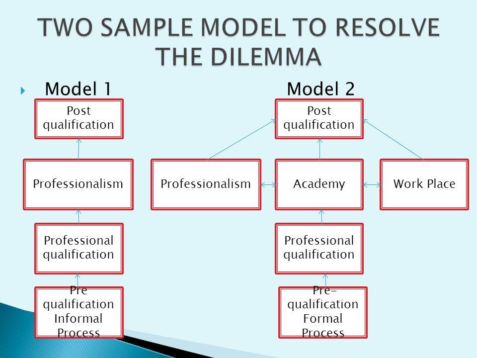 Model 1 Model 2 Professional qualification Work PlaceAcademyProfessionalism Post qualification Professionalism Pre- qualification Formal Process Pre q