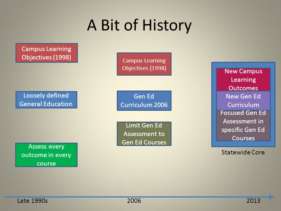 A Bit of History Campus Learning Objectives (1998) Loosely defined General Education Assess every outcome in every course Late 1990s 2013 Gen Ed Curriculum 2006 Limit Gen Ed Assessment to Gen Ed Courses 2006 Campus Learning Objectives (1998) New Gen Ed Curriculum Focused Gen Ed Assessment in specific Gen Ed Courses New Campus Learning Outcomes Statewide Core