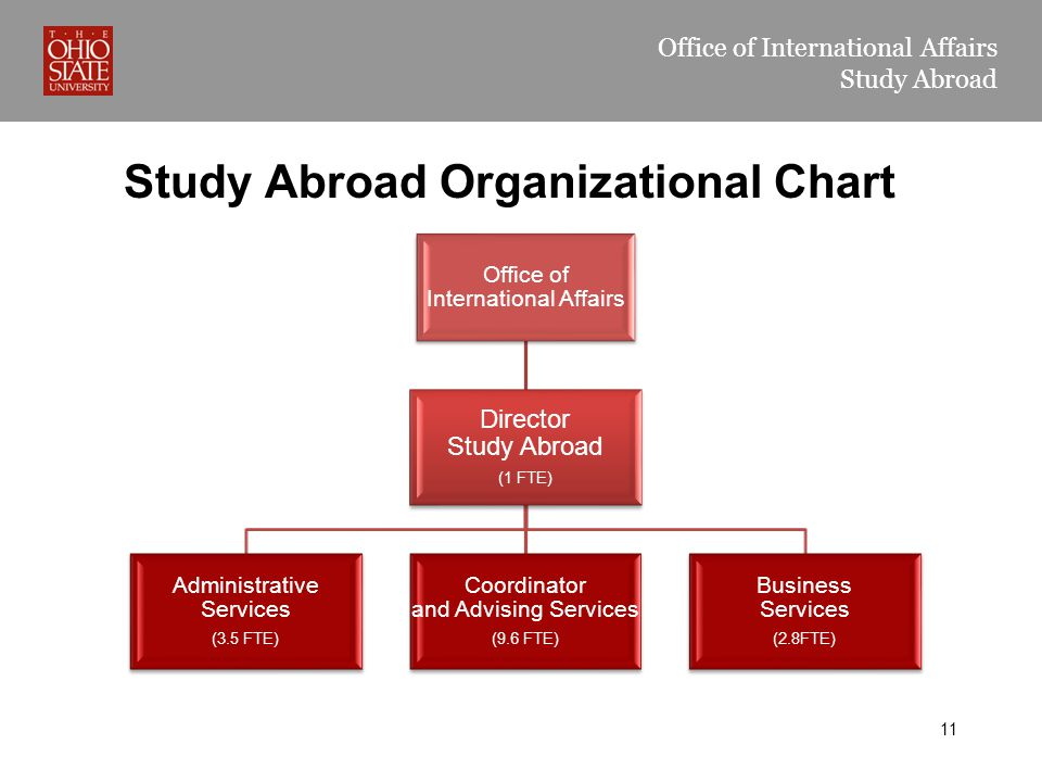 Office of International Affairs Study Abroad Office of International Affairs Director Study Abroad (1 FTE) Business Services (2.8FTE) Coordinator and Advising Services (9.6 FTE) Administrative Services (3.5 FTE) Study Abroad Organizational Chart 11