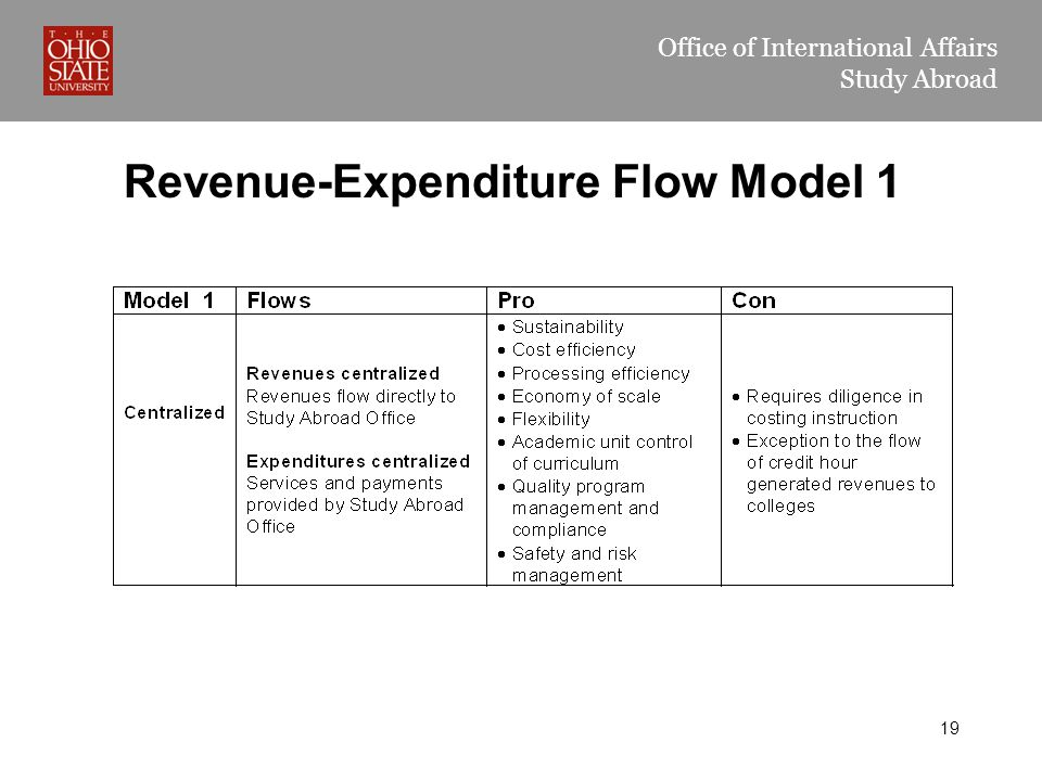 Office of International Affairs Study Abroad Revenue-Expenditure Flow Model 1 19