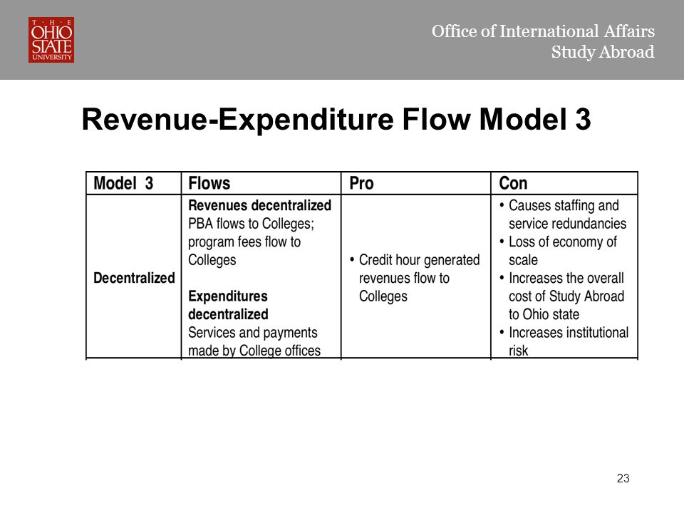 Office of International Affairs Study Abroad Revenue-Expenditure Flow Model 3 23