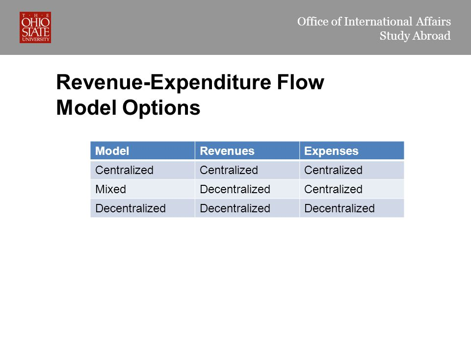 Office of International Affairs Study Abroad Revenue-Expenditure Flow Model Options ModelRevenuesExpenses Centralized MixedDecentralizedCentralized Decentralized