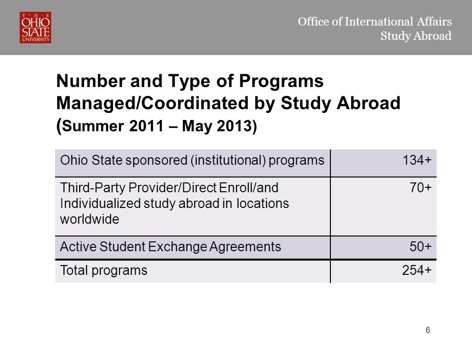 Office of International Affairs Study Abroad Number and Type of Programs Managed/Coordinated by Study Abroad ( Summer 2011 – May 2013) Ohio State sponsored (institutional) programs134+ Third-Party Provider/Direct Enroll/and Individualized study abroad in locations worldwide 70+ Active Student Exchange Agreements50+ Total programs254+ 6