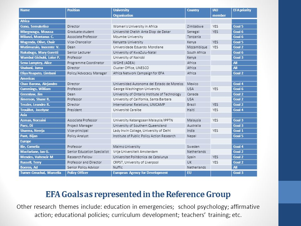 EFA Goals as represented in the Reference Group Other research themes include: education in emergencies; school psychology; affirmative action; educational policies; curriculum development; teachers training; etc.