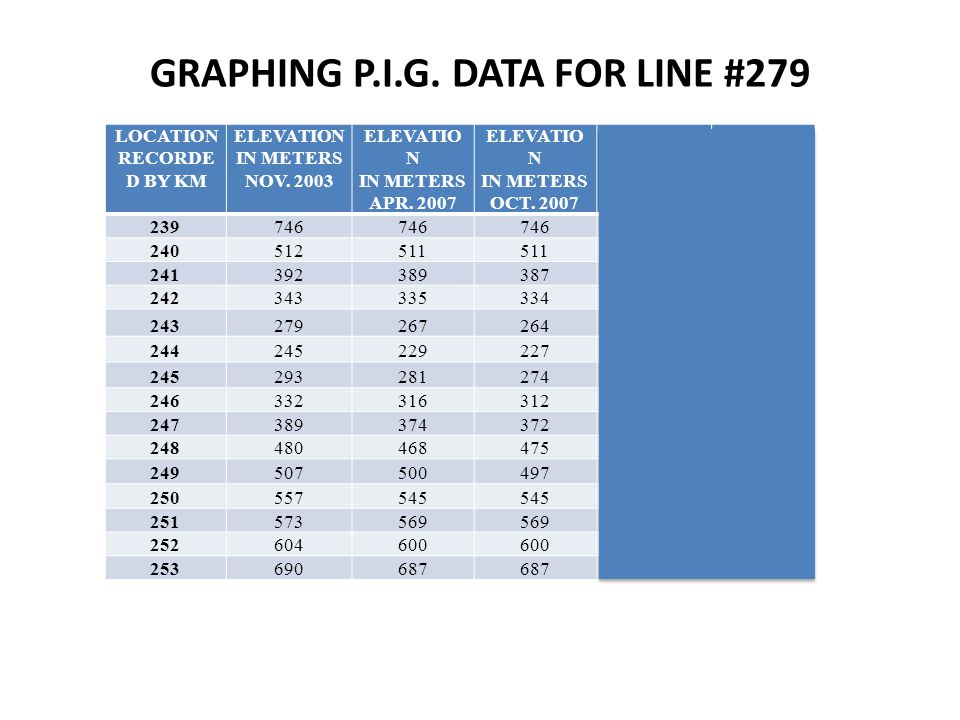 GRAPHING P.I.G. DATA FOR LINE #279 LOCATION RECORDE D BY KM ELEVATION IN METERS NOV.
