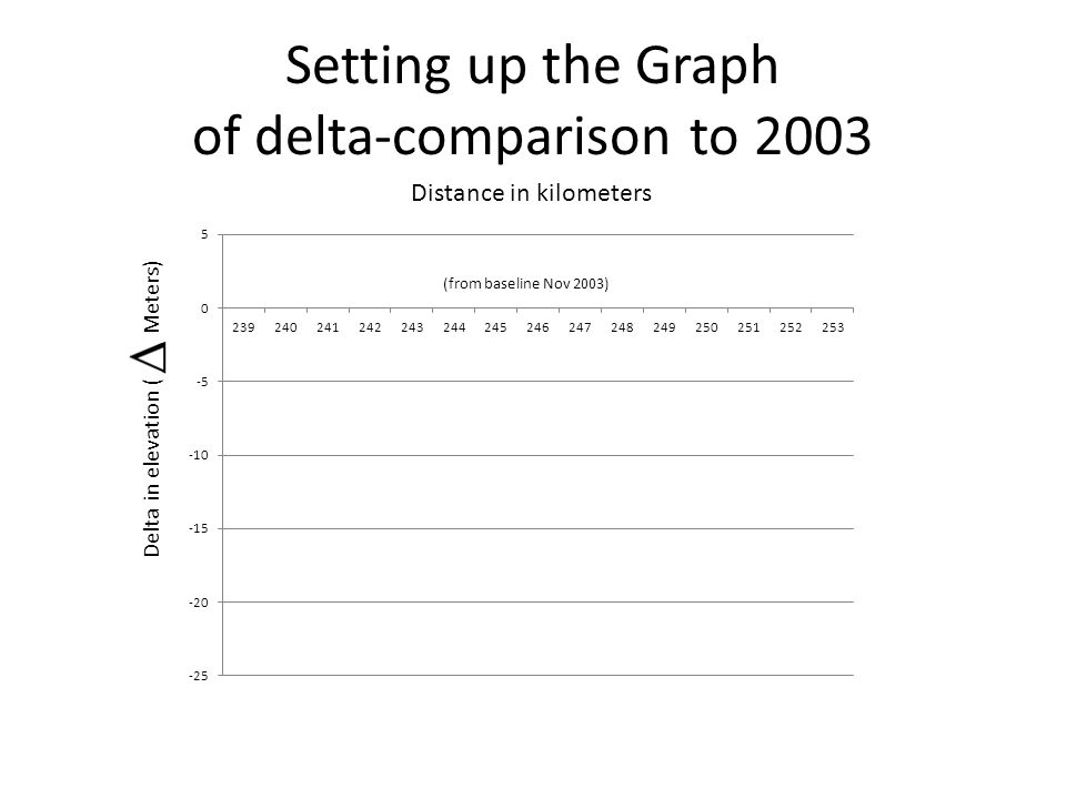 Setting up the Graph of delta-comparison to 2003 Delta in elevation ( Meters) Distance in kilometers