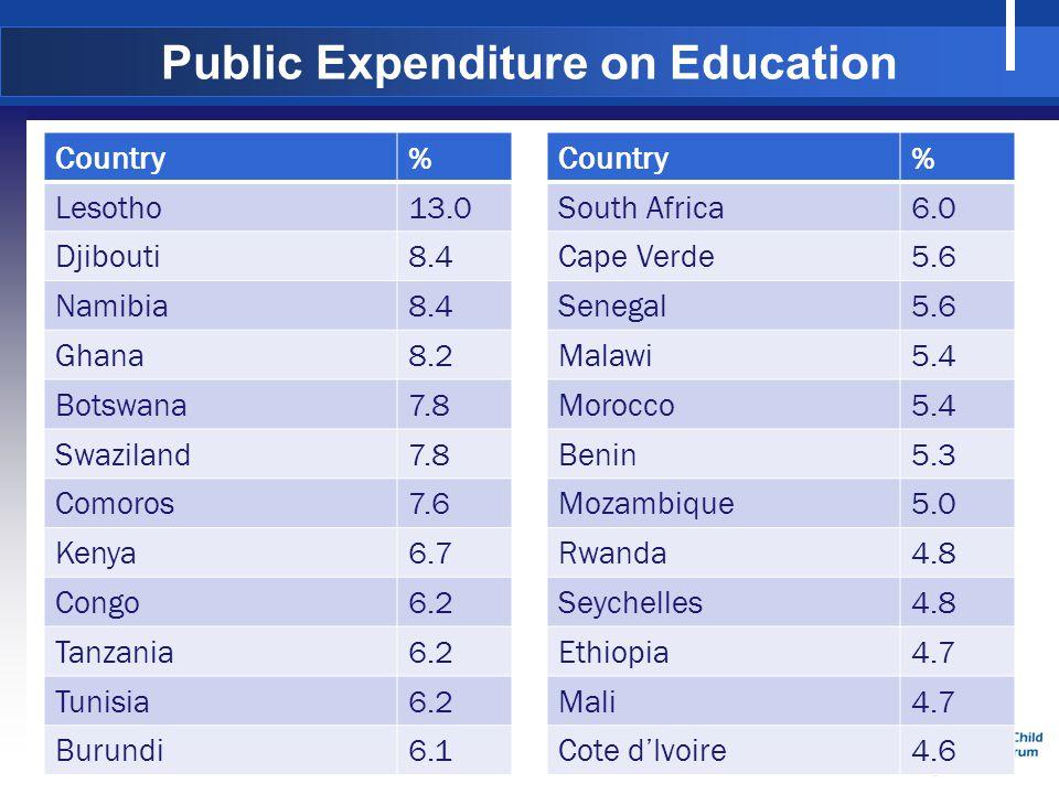 Source: UNESCO 2013 Public Expenditure on Education Country% Lesotho13.0 Djibouti8.4 Namibia8.4 Ghana8.2 Botswana7.8 Swaziland7.8 Comoros7.6 Kenya6.7 Congo6.2 Tanzania6.2 Tunisia6.2 Burundi6.1 Country% South Africa6.0 Cape Verde5.6 Senegal5.6 Malawi5.4 Morocco5.4 Benin5.3 Mozambique5.0 Rwanda4.8 Seychelles4.8 Ethiopia4.7 Mali4.7 Cote dIvoire4.6